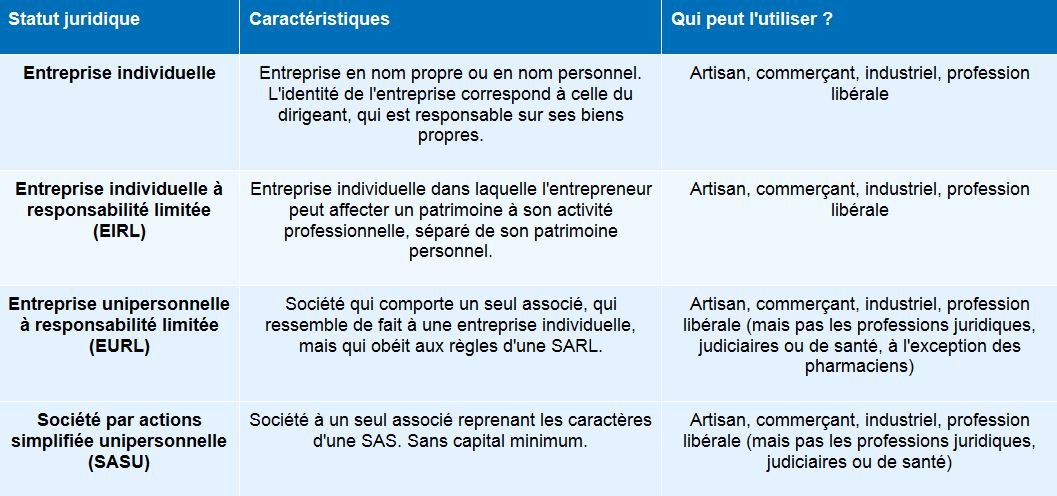 Guide Juridique De La Creation Statut Juridique Fede74